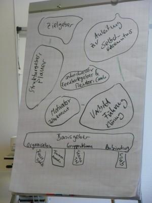 n the Trainer Brainstorming