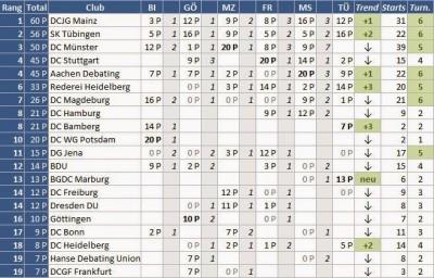 FDL-Analyse: Ergebnisse aus Tübingen