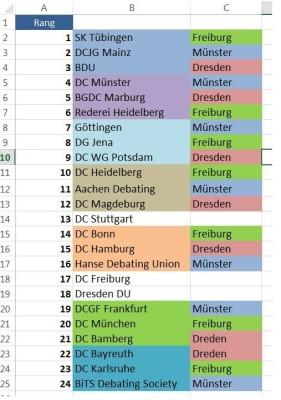 Regio-Zuteilung nach Clubstärke - Ein Vorschlag von Willy Witthaut