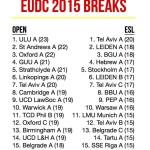 BreakEUDC2015