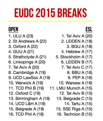 EUDC 2015 - The Break, the Quarterfinals and the Semis
