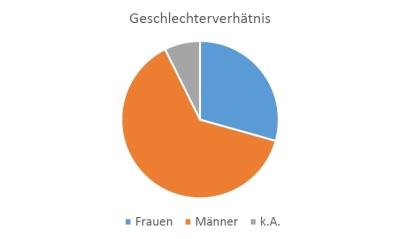 Abbildung 2: Geschlechterverhältnis