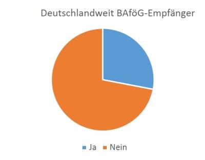 Abbildung 6: BAföG-Empfänger unter deutschen Studierenden © Pegah Maham