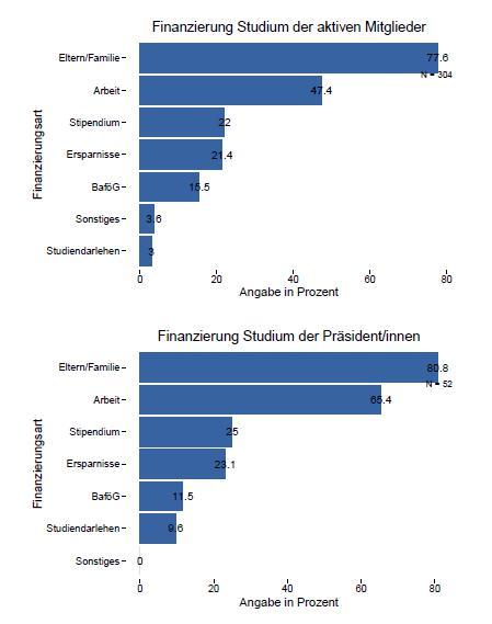 Diagramm: Wie finanzieren Debattier ihr Studium - © VDCH