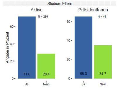 Diagramm: Anteil der aktiven Debattierer mit und ohne akademischen Hintergrund - © VDCH