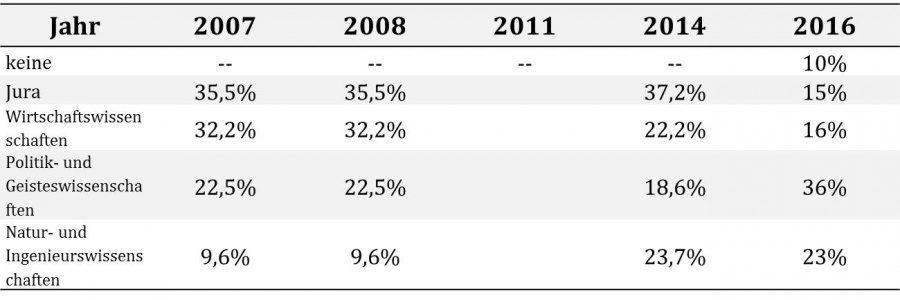 Grafik: Studienfachrichtungen der Umfragenteilnehmer.