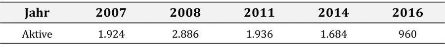 Grafik: Die mit der angegebenen Formel errechnete Gesamtzahl der VDCH-Debattanten.