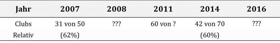 Grafik: Die absolute und relative Anzahl der an den VDCH-Umfragen teilgenommen habenden Clubs.